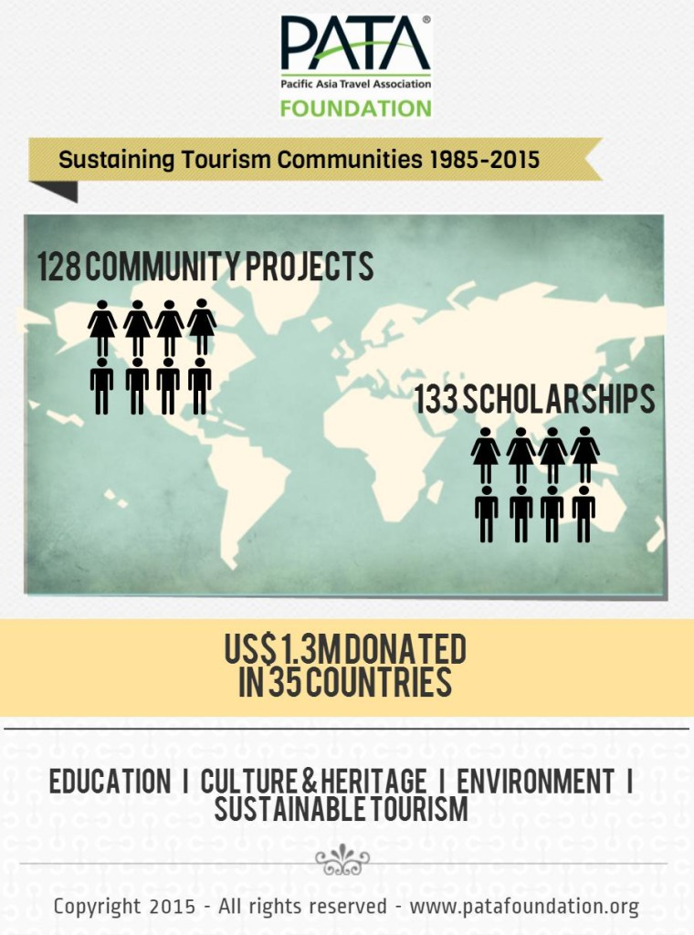 Infographic PATA Foundation 2015