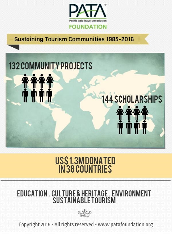 Infographic PATA Foundation 2016